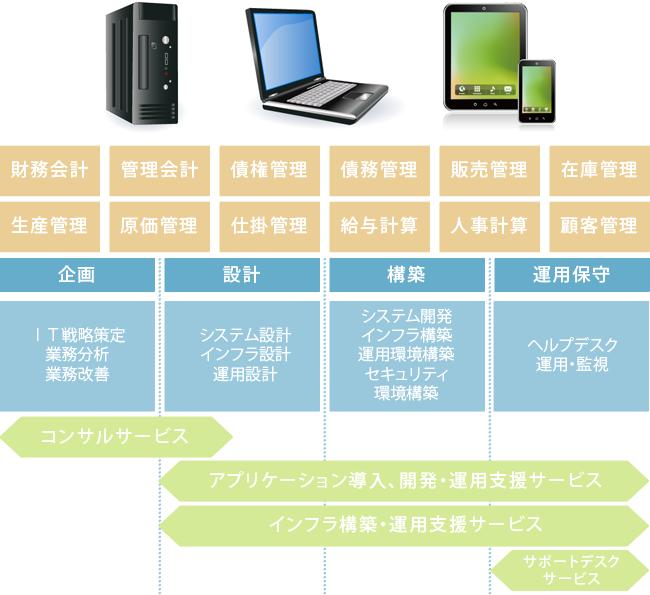 開発オンサイトサービスイメージ